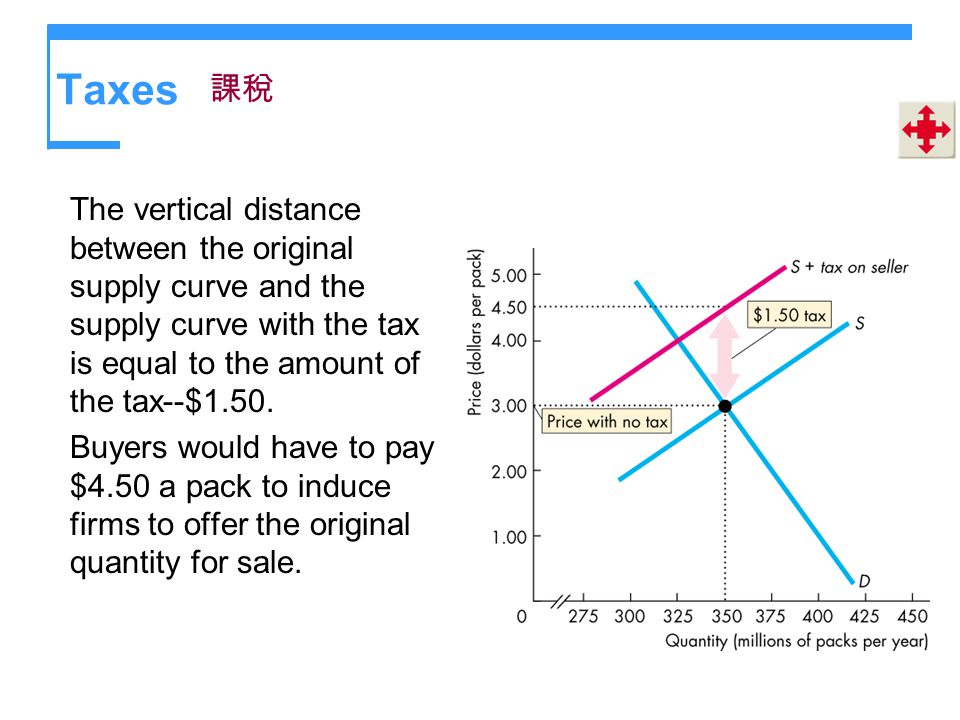 Taxes The vertical distance between the original supply curve and the supply curve with the tax is equal to the amount of the tax--$1.50. Buyers would