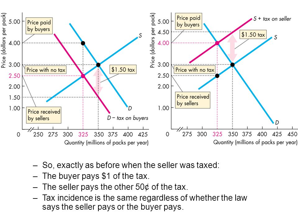 –So, exactly as before when the seller was taxed: –The buyer pays $1 of the tax. –The seller pays the other 50¢ of the tax. –Tax incidence is the same