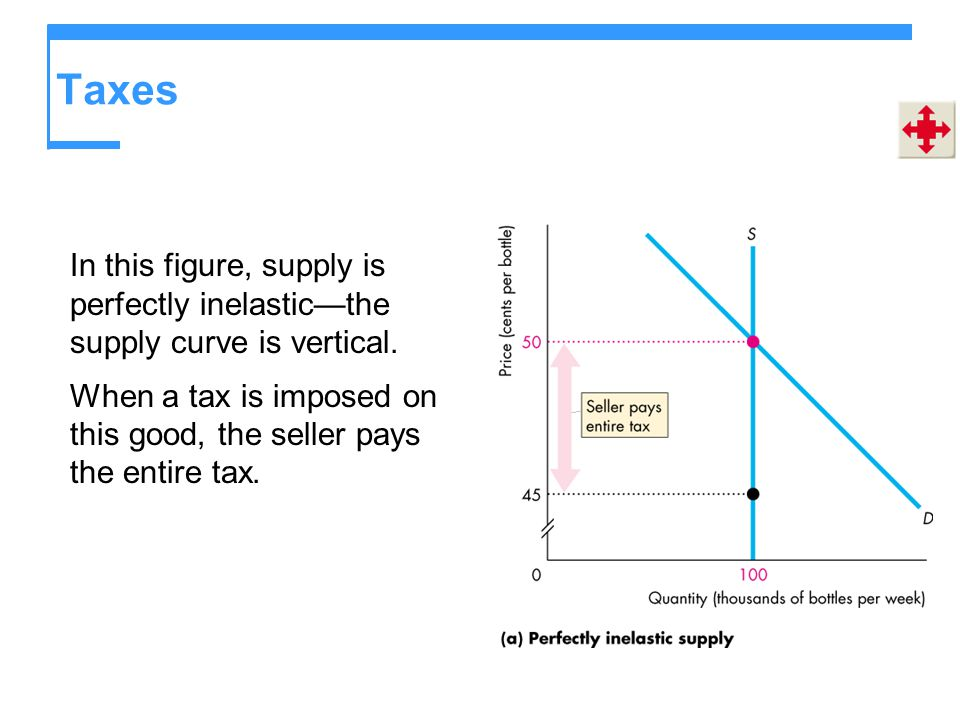 Taxes In this figure, supply is perfectly inelasticthe supply curve is vertical. When a tax is imposed on this good, the seller pays the entire tax.