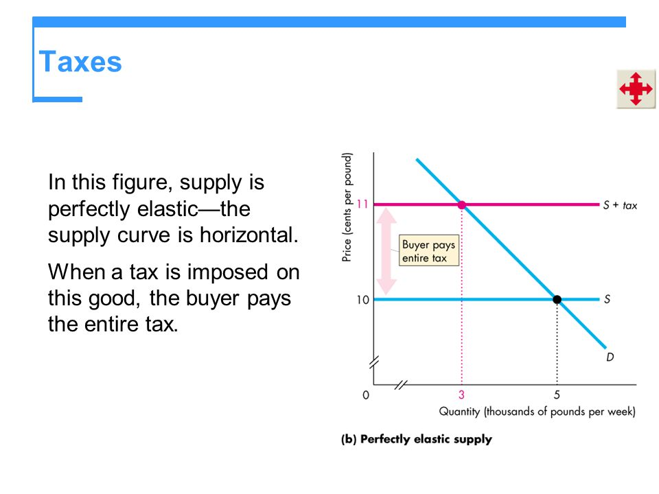 Taxes In this figure, supply is perfectly elasticthe supply curve is horizontal. When a tax is imposed on this good, the buyer pays the entire tax.