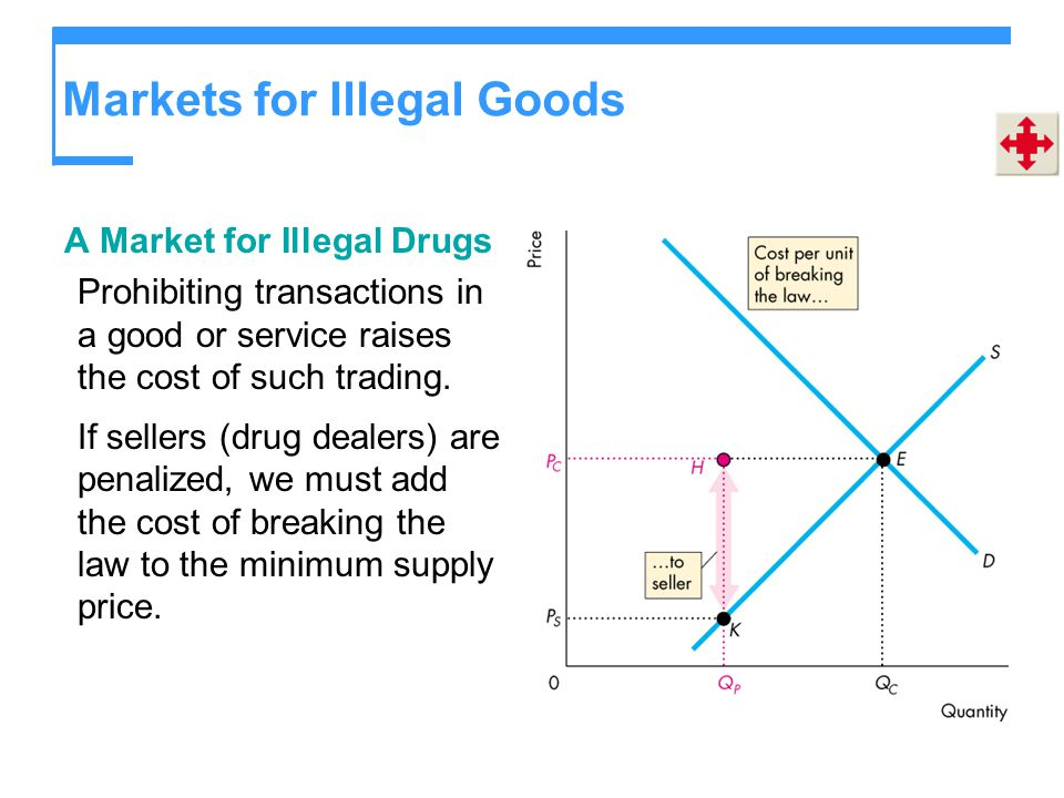 Markets for Illegal Goods A Market for Illegal Drugs Prohibiting transactions in a good or service raises the cost of such trading. If sellers (drug d