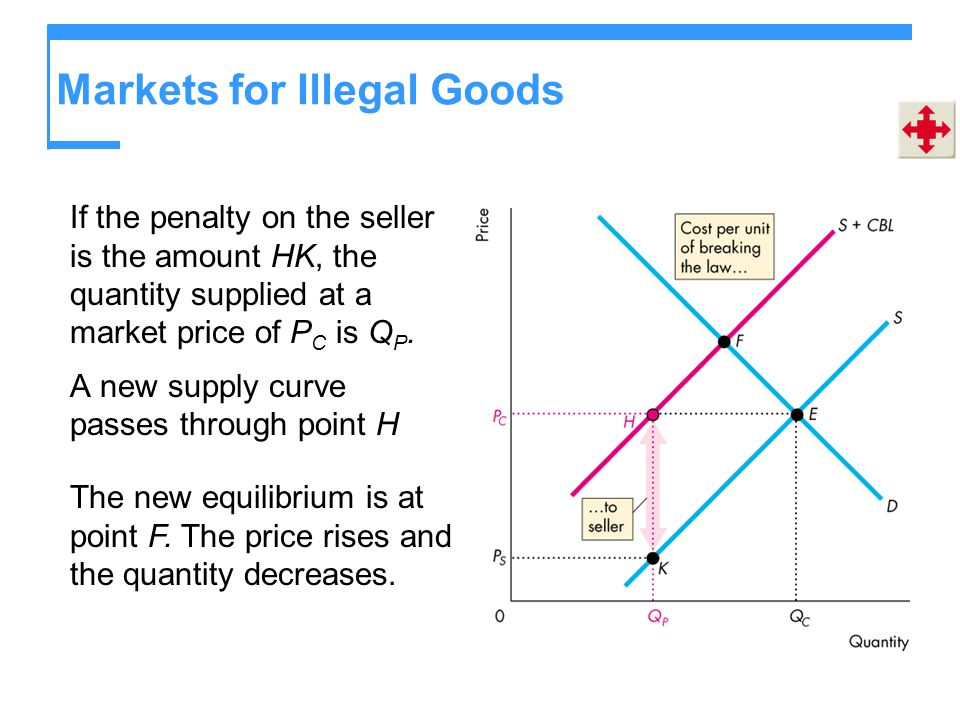 Markets for Illegal Goods If the penalty on the seller is the amount HK, the quantity supplied at a market price of P C is Q P. A new supply curve pas