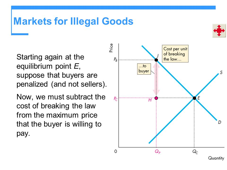 Markets for Illegal Goods Starting again at the equilibrium point E, suppose that buyers are penalized (and not sellers). Now, we must subtract the co