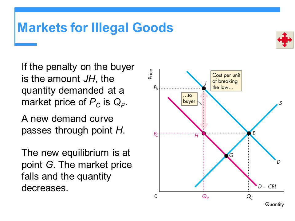 Markets for Illegal Goods If the penalty on the buyer is the amount JH, the quantity demanded at a market price of P C is Q P. A new demand curve pass