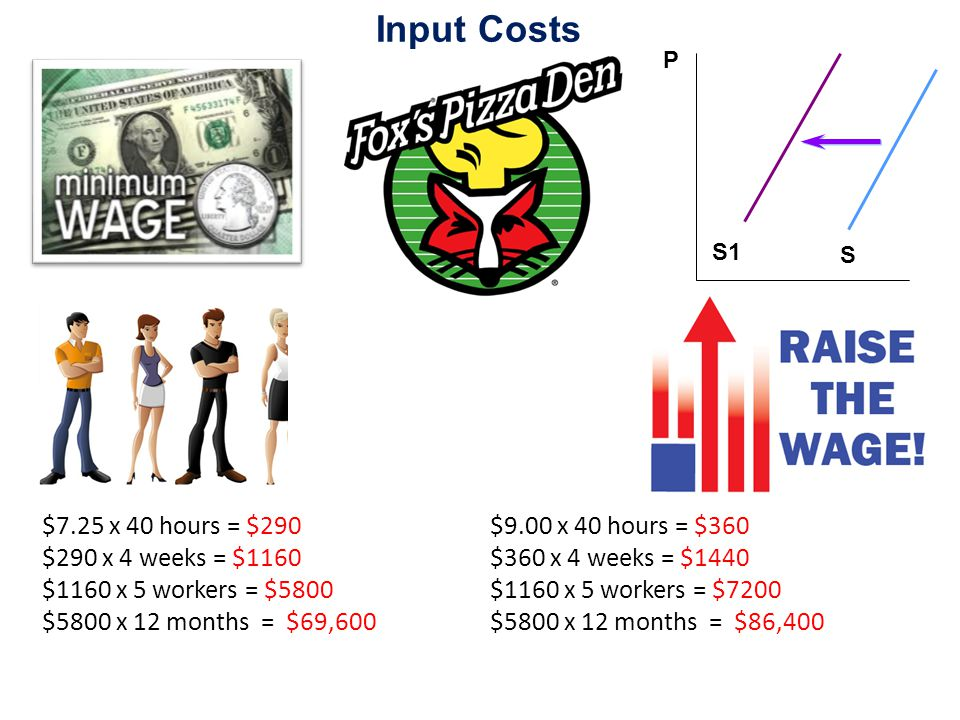 Input Costs P S S1 $7.25 x 40 hours = $290 $290 x 4 weeks = $1160 $1160 x 5 workers = $5800 $5800 x 12 months = $69,600 $9.00 x 40 hours = $360 $360 x 4 weeks = $1440 $1160 x 5 workers = $7200 $5800 x 12 months = $86,400