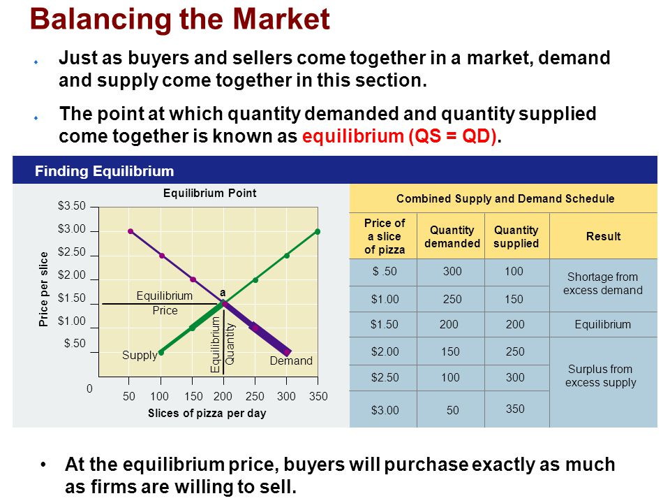 Price per slice Equilibrium Point Finding Equilibrium Price of a slice of pizza Quantity demanded Quantity supplied Result Combined Supply and Demand