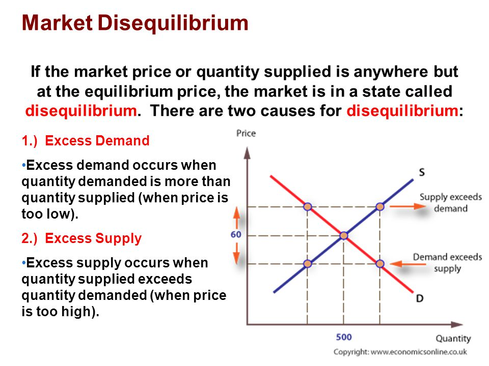 Market Disequilibrium Excess Demand Excess demand occurs when quantity demanded is more than quantity supplied (when price is too low).