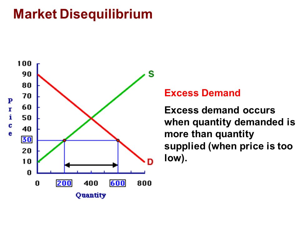 Shifts in Demand Excess Demand A shortage is a situation in which quantity demanded is greater than quantity supplied.
