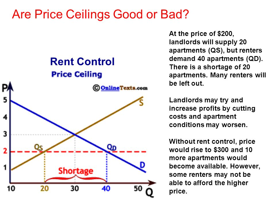 Are Price Ceilings Good or Bad? At the price of $200, landlords will supply 20 apartments (QS), but renters demand 40 apartments (QD). There is a shor