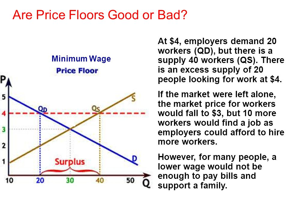 Are Price Floors Good or Bad? At $4, employers demand 20 workers (QD), but there is a supply 40 workers (QS). There is an excess supply of 20 people l