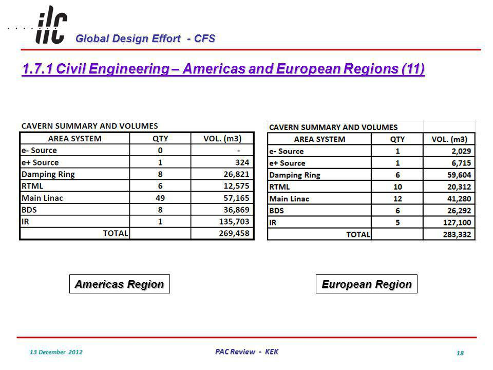Global Design Effort - CFS 13 December 2012 PAC Review - KEK 18 1.7.1 Civil Engineering – Americas and European Regions (11) Americas Region European Region
