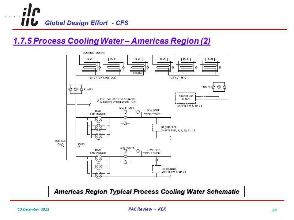 Global Design Effort - CFS 13 December 2012 PAC Review - KEK 28 1.7.5 Process Cooling Water – Americas Region (2) Americas Region Typical Process Cooling Water Schematic