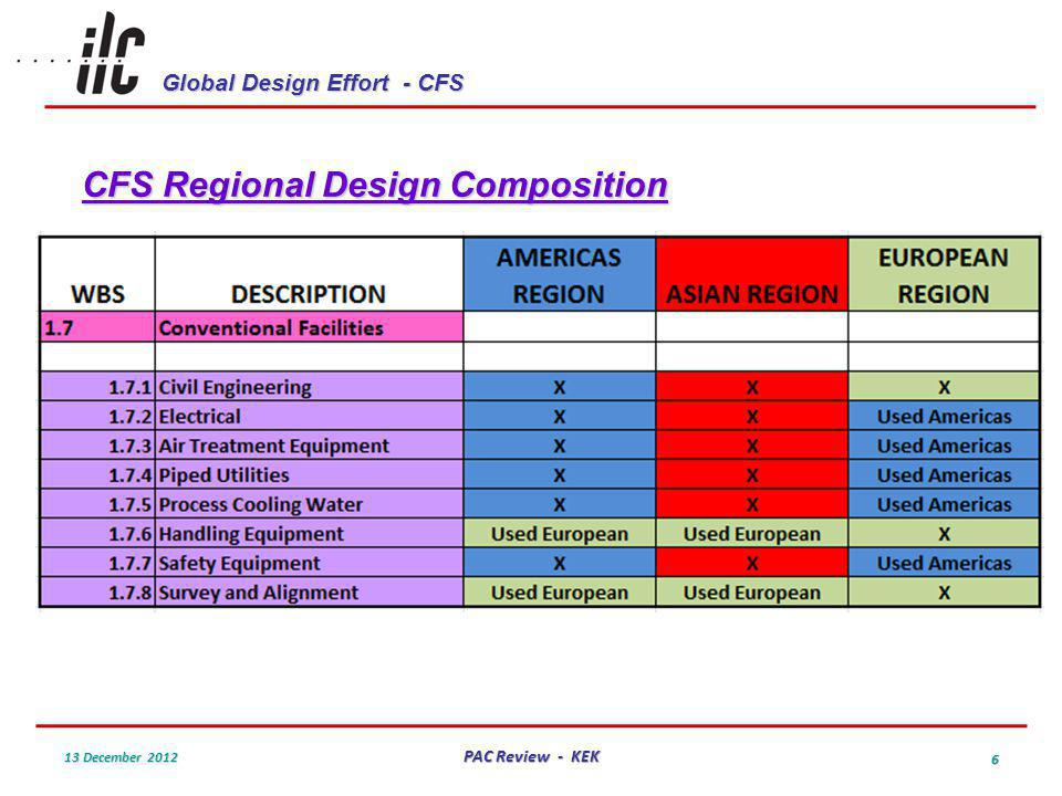 Global Design Effort - CFS 13 December 2012 PAC Review - KEK 6 CFS Regional Design Composition