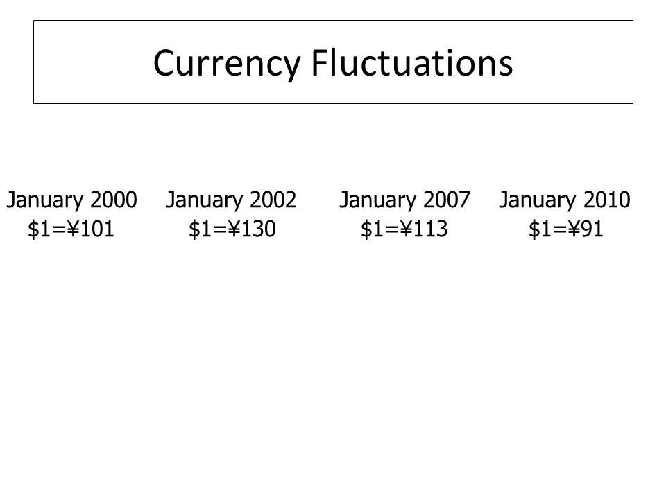 Currency Fluctuations January 2000 January 2002 January 2007 January 2010 $1= ¥ 101 $1= ¥ 130 $1= ¥ 113 $1= ¥ 91
