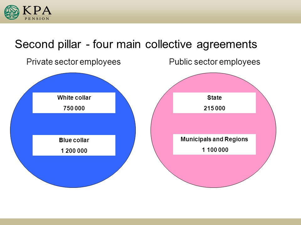 Second pillar - four main collective agreements White collar 750 000 Blue collar 1 200 000 Private sector employeesPublic sector employees State 215 000 Municipals and Regions 1 100 000