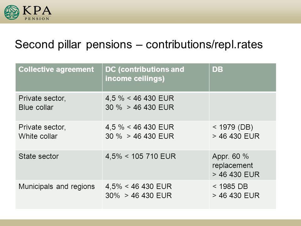 Second pillar pensions – contributions/repl.rates Collective agreementDC (contributions and income ceilings) DB Private sector, Blue collar 4,5 % < 46 430 EUR 30 % > 46 430 EUR Private sector, White collar 4,5 % < 46 430 EUR 30 % > 46 430 EUR 46 430 EUR State sector4,5% < 105 710 EURAppr.