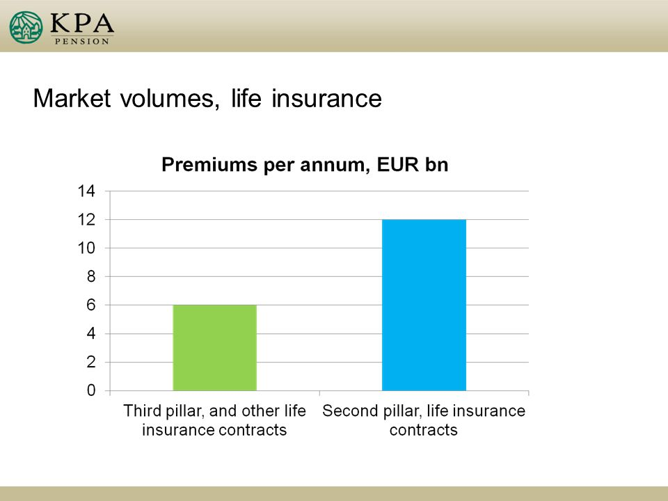 Market volumes, life insurance
