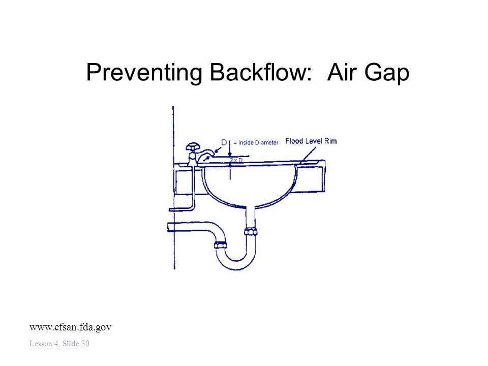 Preventing Backflow: Air Gap Lesson 4, Slide 30 www.cfsan.fda.gov