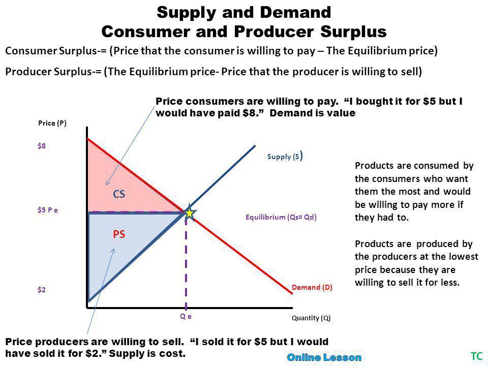 Demand (D) Quantity (Q) Price (P) Supply (S )