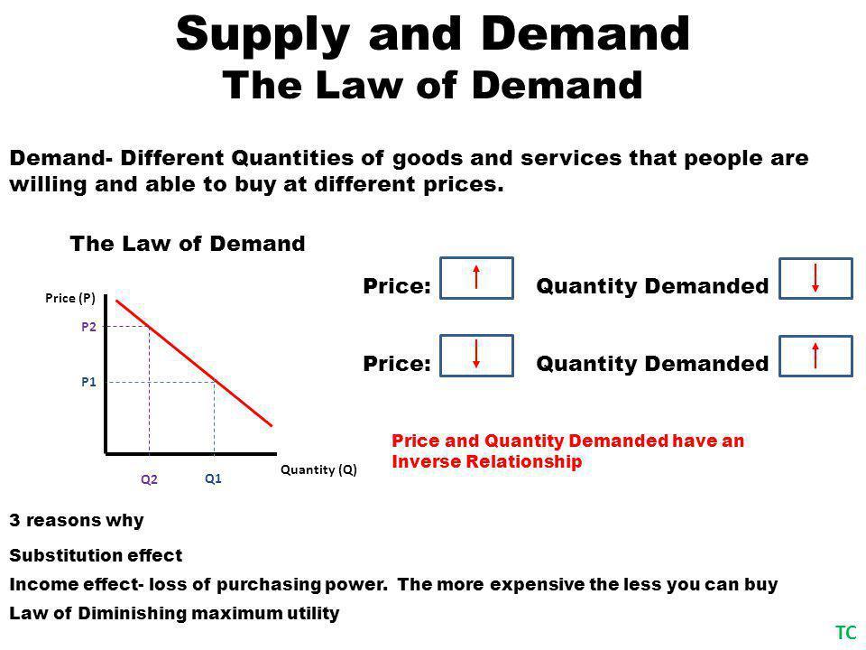 Supply and Demand The Basics Demand (D) Quantity (Q) Price (P) Supply (S) Equilibrium (Qs= Qd) P e Q e TC Y X