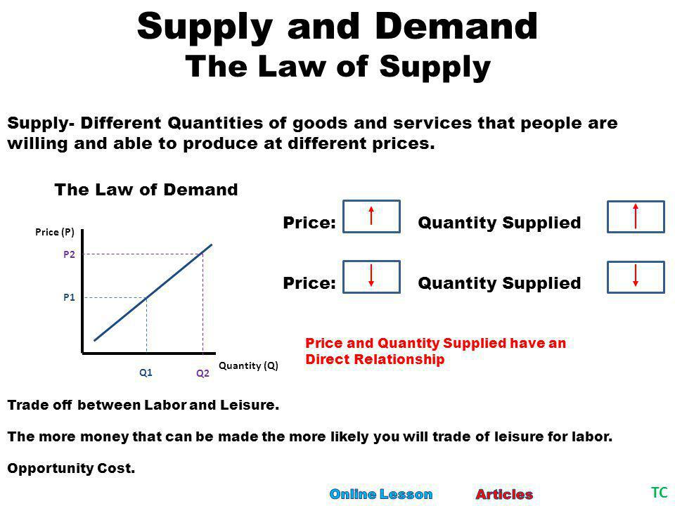 Supply and Demand The Law of Demand Demand- Different Quantities of goods and services that people are willing and able to buy at different prices.