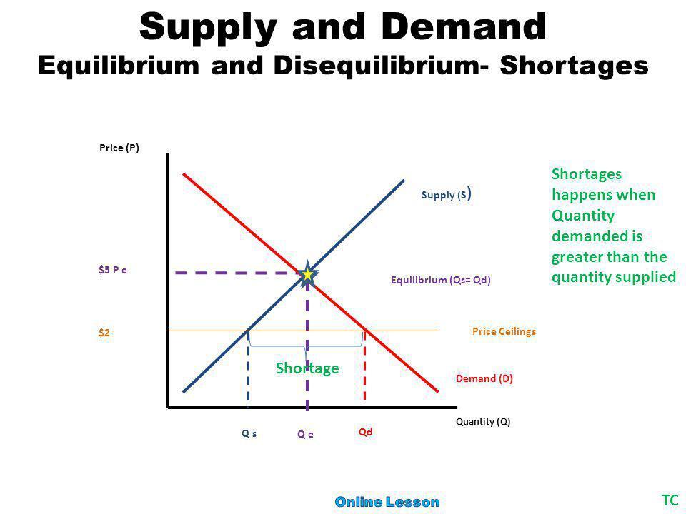 Supply and Demand Equilibrium and Disequilibrium- Surplus TC Demand (D) Quantity (Q) Price (P) Supply (S ) Equilibrium (Qs= Qd) $5 P e Q e $20 Price Floor Qd Qs Surplus Surplus happens when Quantity supplied is greater than the quantity demanded