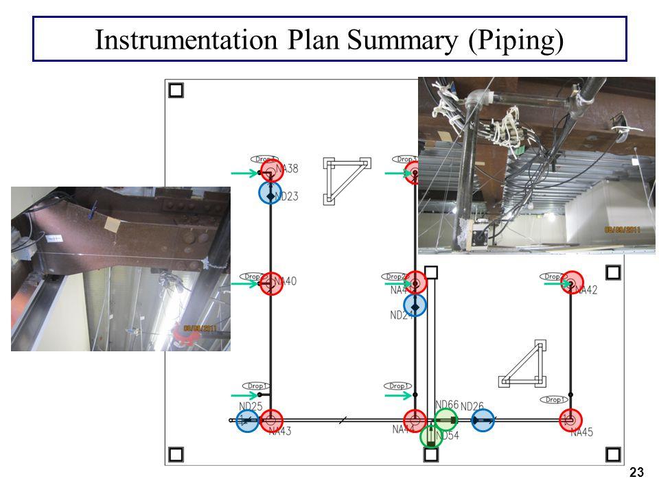 Instrumentation Plan Summary (Piping) 23