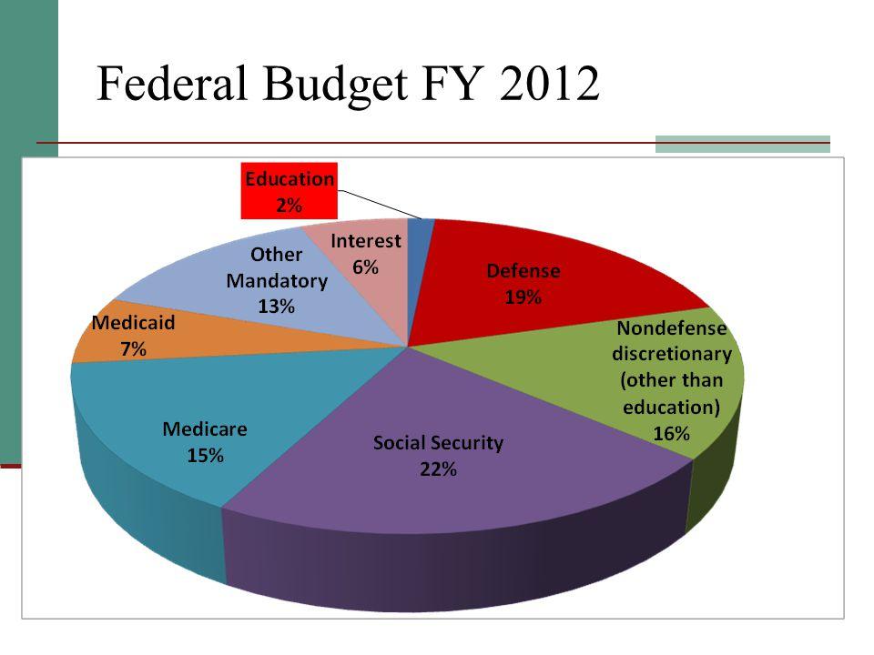 8 Federal Budget FY 2012