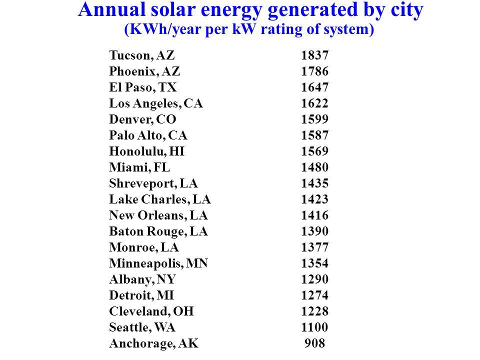Tucson, AZ1837 Phoenix, AZ 1786 El Paso, TX1647 Los Angeles, CA1622 Denver, CO1599 Palo Alto, CA1587 Honolulu, HI1569 Miami, FL1480 Shreveport, LA1435 Lake Charles, LA1423 New Orleans, LA1416 Baton Rouge, LA 1390 Monroe, LA 1377 Minneapolis, MN1354 Albany, NY1290 Detroit, MI1274 Cleveland, OH1228 Seattle, WA1100 Anchorage, AK 908 Annual solar energy generated by city (KWh/year per kW rating of system)