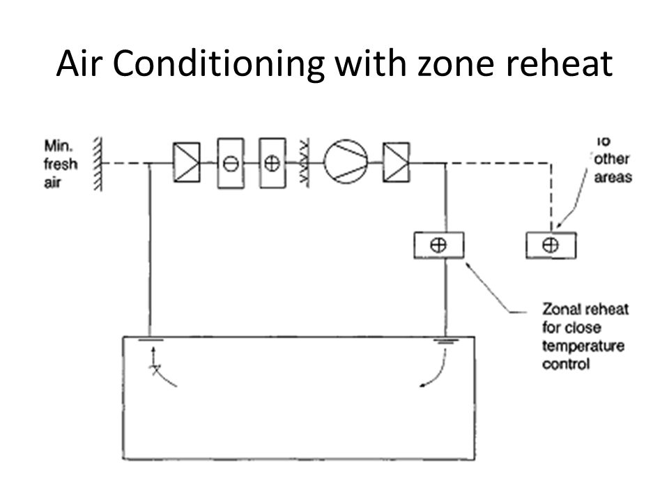 Air Conditioning with zone reheat