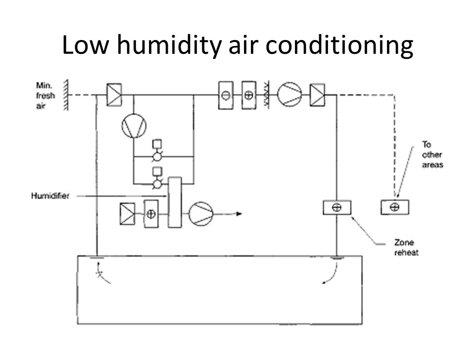Low humidity air conditioning