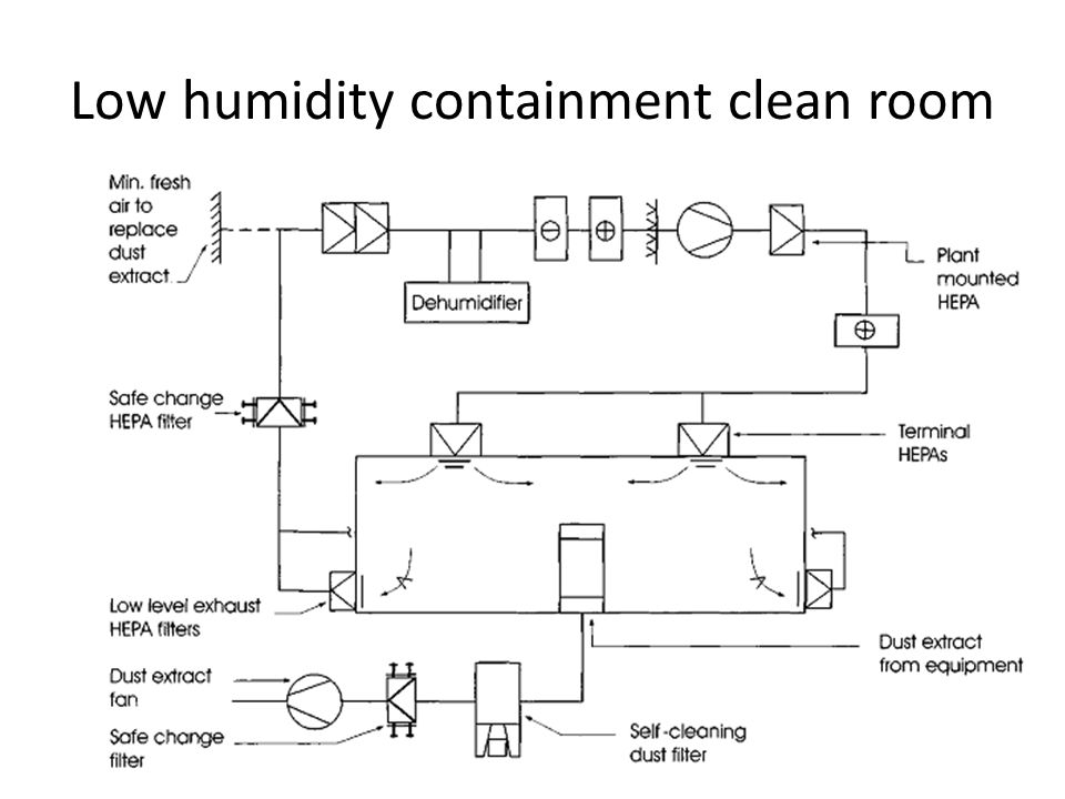 Low humidity containment clean room
