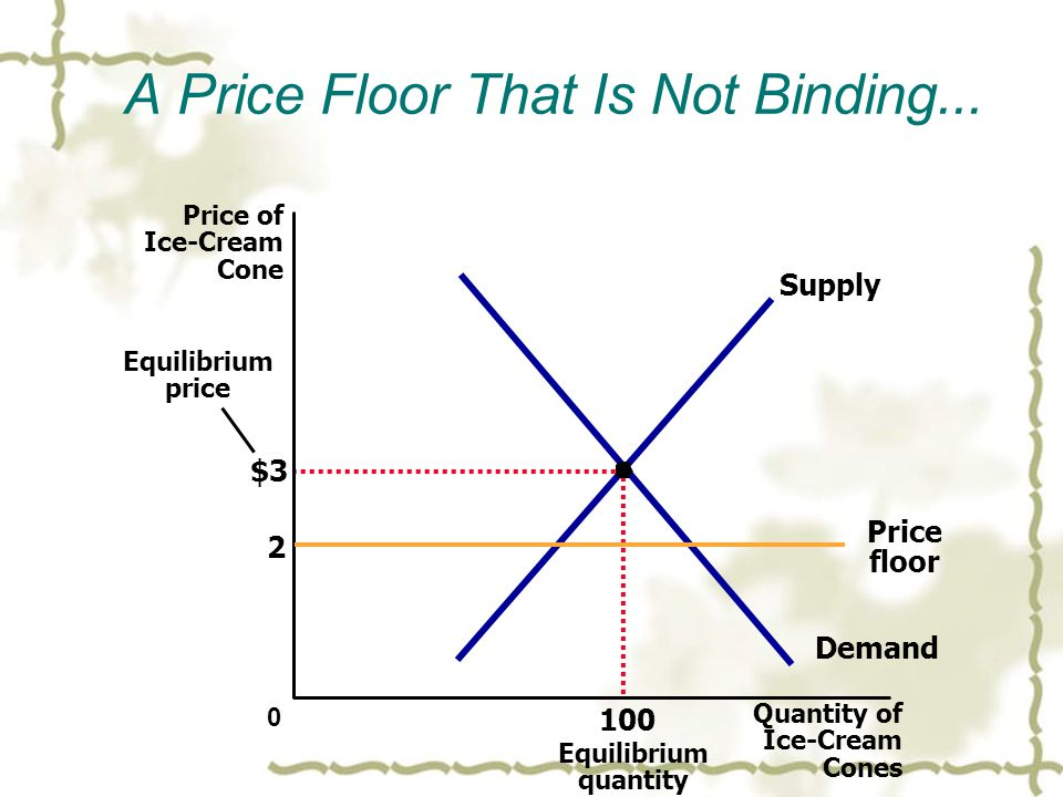 A Price Floor That Is Not Binding...