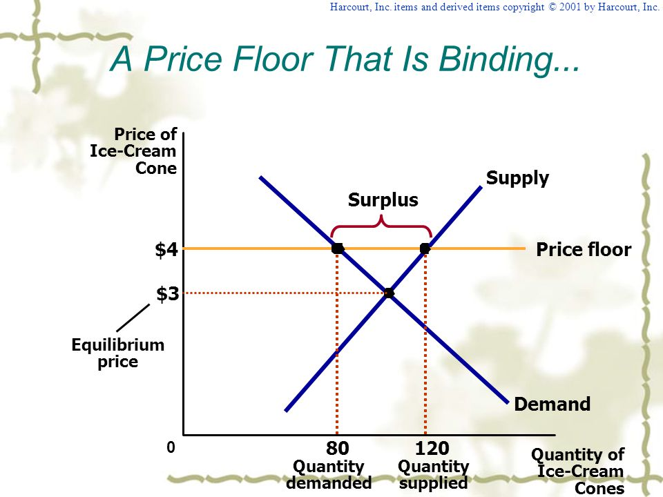 A Price Floor That Is Binding...