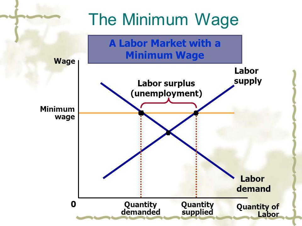 Minimum wage The Minimum Wage Quantity of Labor 0 Wage Labor demand Labor supply Quantity supplied Quantity demanded Labor surplus (unemployment) A Labor Market with a Minimum Wage
