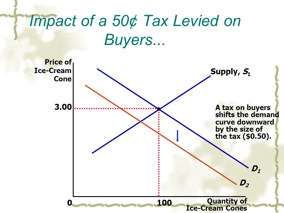 Impact of a 50¢ Tax Levied on Buyers...