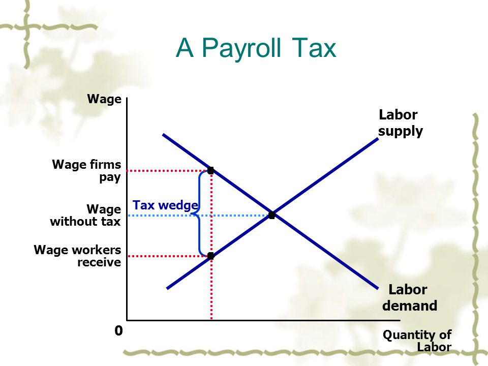 A Payroll Tax Quantity of Labor 0 Wage Wage without tax Labor demand Labor supply Tax wedge Wage firms pay Wage workers receive