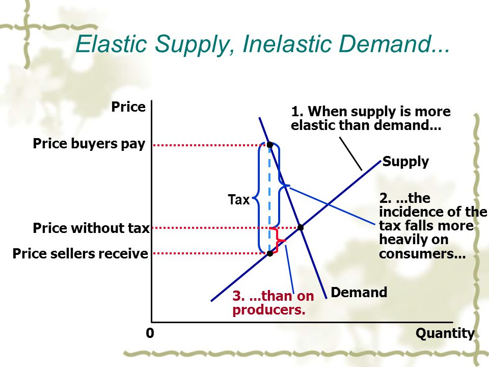 Elastic Supply, Inelastic Demand... Quantity0 Price Demand Supply Tax 1. When supply is more elastic than demand... 2....the incidence of the tax fall