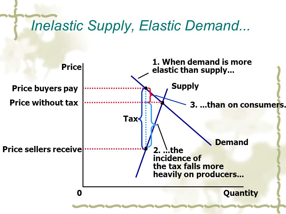 Inelastic Supply, Elastic Demand... Quantity0 Price Demand Supply Price without tax Tax 1.