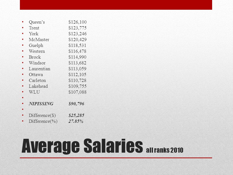 Average Salaries all ranks 2010 Queens$126,100 Trent$123,775 York$123,246 McMaster$120,429 Guelph$118,531 Western$116,478 Brock$114,990 Windsor$113,682 Laurentian$113,059 Ottawa$112,105 Carleton$110,728 Lakehead$109,755 WLU$107,088 NIPISSING$90,796 Difference($)$25,285 Difference(%)27.85%