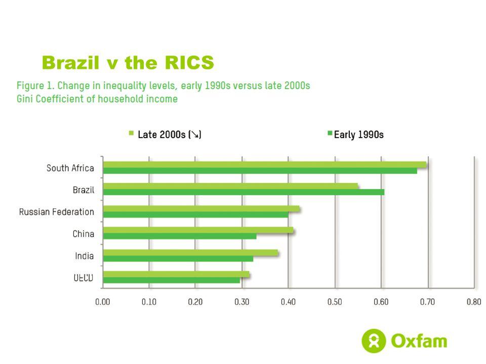 Brazil v the RICS
