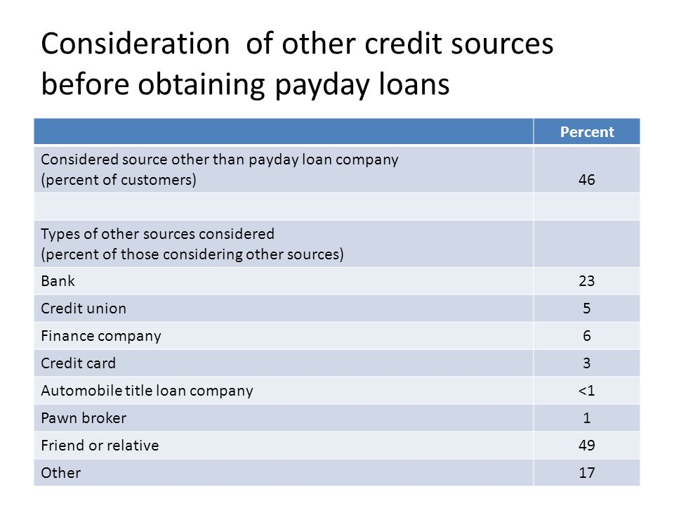 Consideration of other credit sources before obtaining payday loans Percent Considered source other than payday loan company (percent of customers)46 Types of other sources considered (percent of those considering other sources) Bank23 Credit union5 Finance company6 Credit card3 Automobile title loan company<1 Pawn broker1 Friend or relative49 Other17