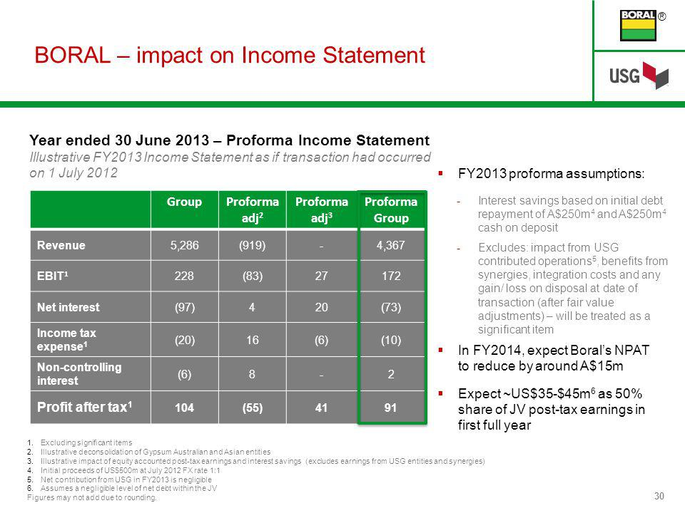 ® 30 Year ended 30 June 2013 – Proforma Income Statement Illustrative FY2013 Income Statement as if transaction had occurred on 1 July 2012 FY2013 proforma assumptions: -Interest savings based on initial debt repayment of A$250m 4 and A$250m 4 cash on deposit -Excludes: impact from USG contributed operations 5, benefits from synergies, integration costs and any gain/ loss on disposal at date of transaction (after fair value adjustments) – will be treated as a significant item In FY2014, expect Borals NPAT to reduce by around A$15m Expect ~US$35-$45m 6 as 50% share of JV post-tax earnings in first full year 1.Excluding significant items 2.Illustrative deconsolidation of Gypsum Australian and Asian entities 3.Illustrative impact of equity accounted post-tax earnings and interest savings (excludes earnings from USG entities and synergies) 4.Initial proceeds of US$500m at July 2012 FX rate 1:1 5.Net contribution from USG in FY2013 is negligible 6.Assumes a negligible level of net debt within the JV Figures may not add due to rounding.