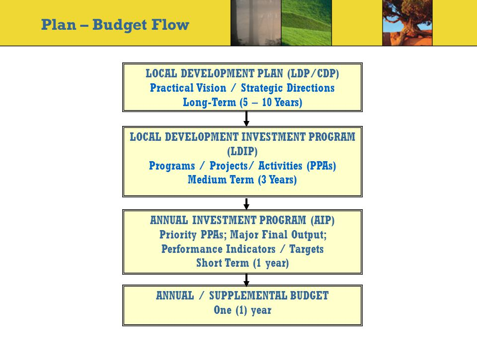 LOCAL DEVELOPMENT PLAN (LDP/CDP) Practical Vision / Strategic Directions Long-Term (5 – 10 Years) LOCAL DEVELOPMENT INVESTMENT PROGRAM (LDIP) Programs / Projects/ Activities (PPAs) Medium Term (3 Years) ANNUAL INVESTMENT PROGRAM (AIP) Priority PPAs; Major Final Output; Performance Indicators / Targets Short Term (1 year) ANNUAL / SUPPLEMENTAL BUDGET One (1) year Plan – Budget Flow