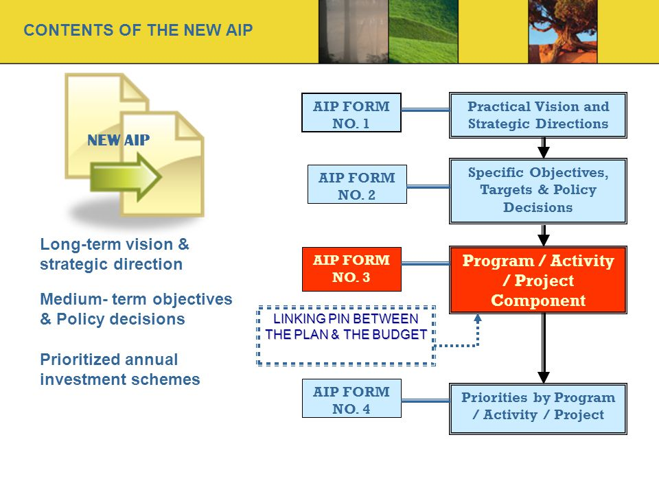 NEW AIP Long-term vision & strategic direction Medium- term objectives & Policy decisions Prioritized annual investment schemes Practical Vision and Strategic Directions Specific Objectives, Targets & Policy Decisions Program / Activity / Project Component Priorities by Program / Activity / Project AIP FORM NO.