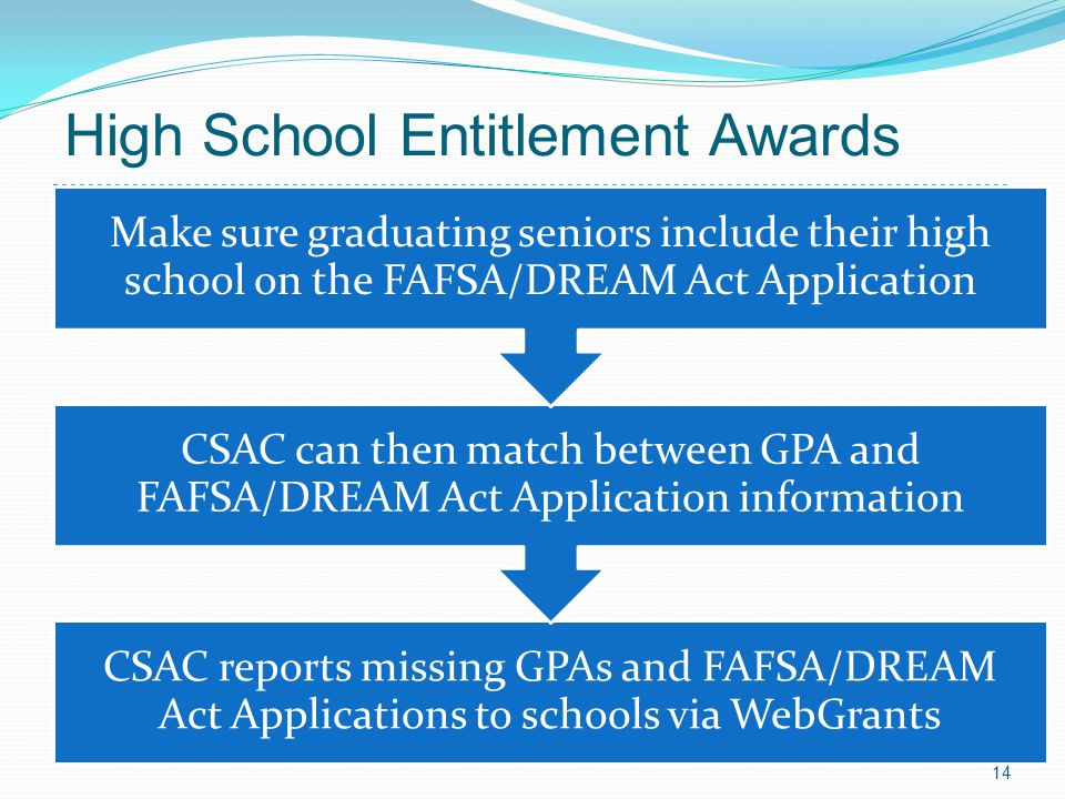 CSAC reports missing GPAs and FAFSA/DREAM Act Applications to schools via WebGrants CSAC can then match between GPA and FAFSA/DREAM Act Application in