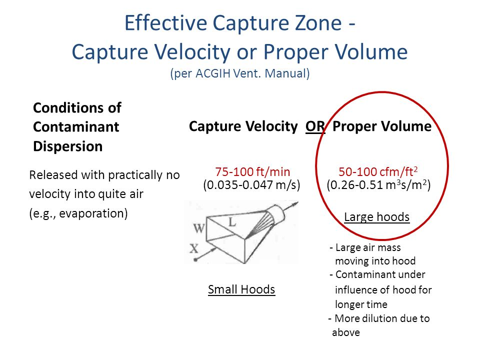 Effective Capture Zone - Capture Velocity or Proper Volume (per ACGIH Vent. Manual) Conditions of Contaminant Dispersion Released with practically no