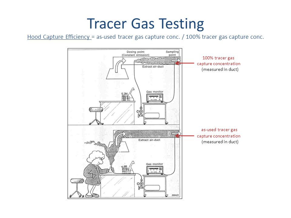Tracer Gas Testing Hood Capture Efficiency = as-used tracer gas capture conc. / 100% tracer gas capture conc. 100% tracer gas capture concentration (m