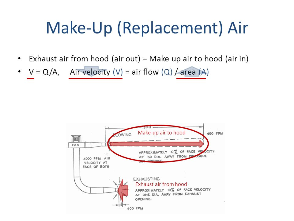 Make-Up (Replacement) Air Exhaust air from hood (air out) = Make up air to hood (air in) V = Q/A, Air velocity (V) = air flow (Q) / area (A) Make-up a
