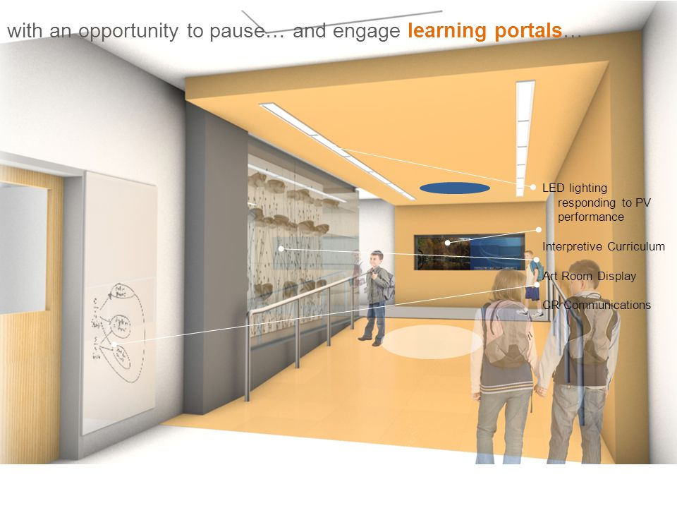with an opportunity to pause… and engage learning portals… LED lighting responding to PV performance Interpretive Curriculum Art Room Display CR Communications